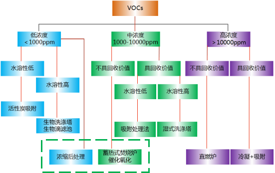 VOC主要工艺流程