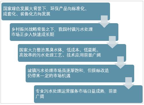 水环境治理行业主要政策